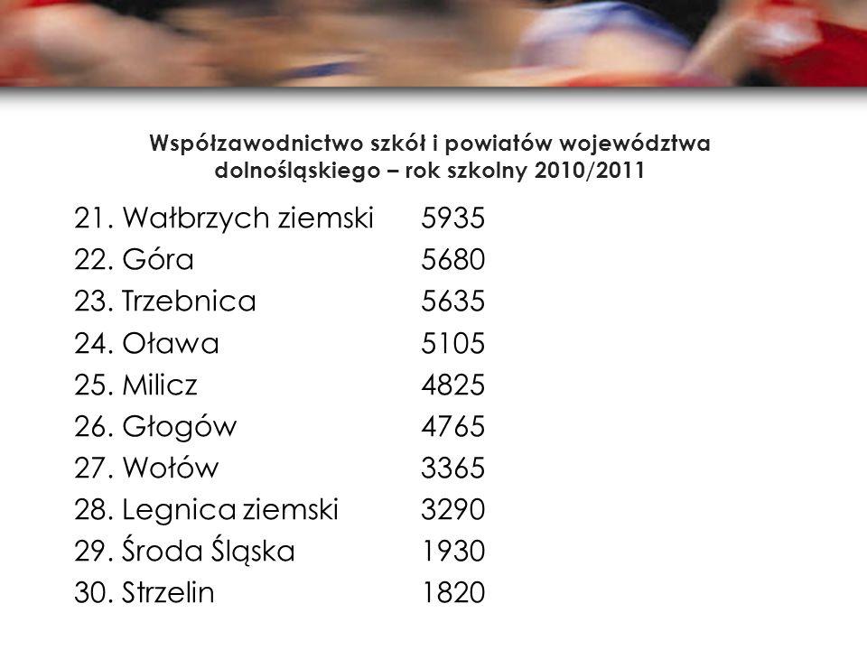 Współzawodnictwo szkół i powiatów województwa dolnośląskiego – rok szkolny 2010/2011 21. Wałbrzych ziemski5935 22. Góra 5680 23. Trzebnica5635 24. Oła