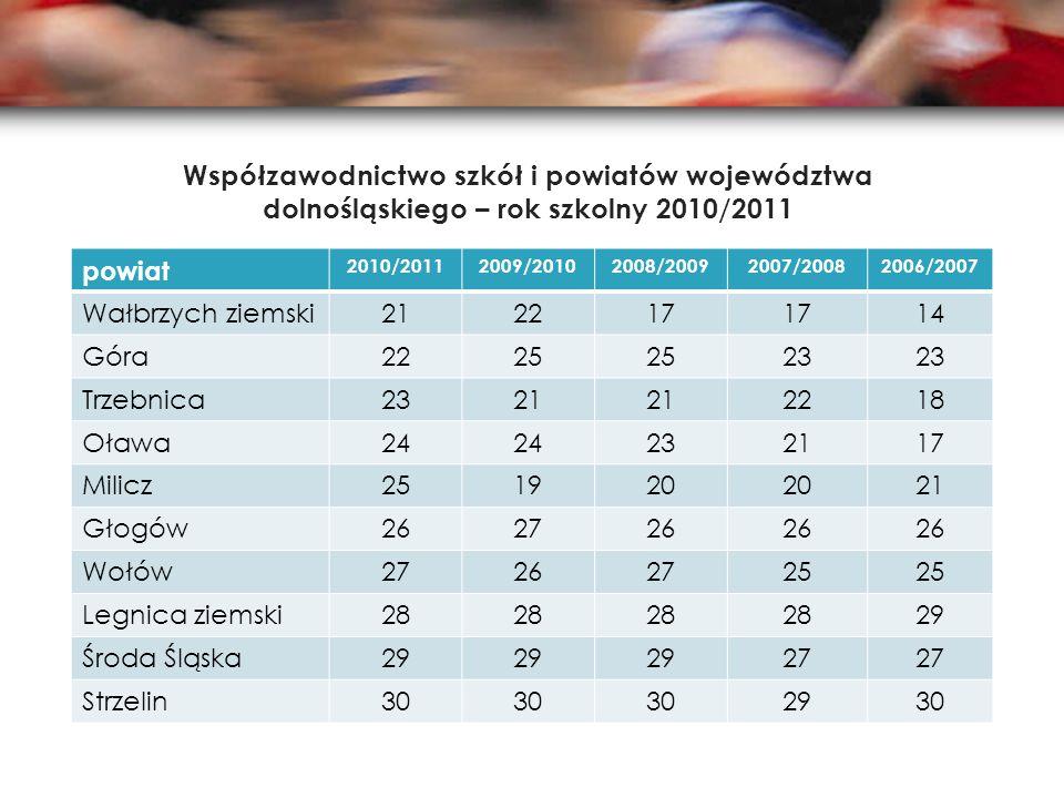 Współzawodnictwo szkół i powiatów województwa dolnośląskiego – rok szkolny 2010/2011 powiat 2010/20112009/20102008/20092007/20082006/2007 Wałbrzych zi