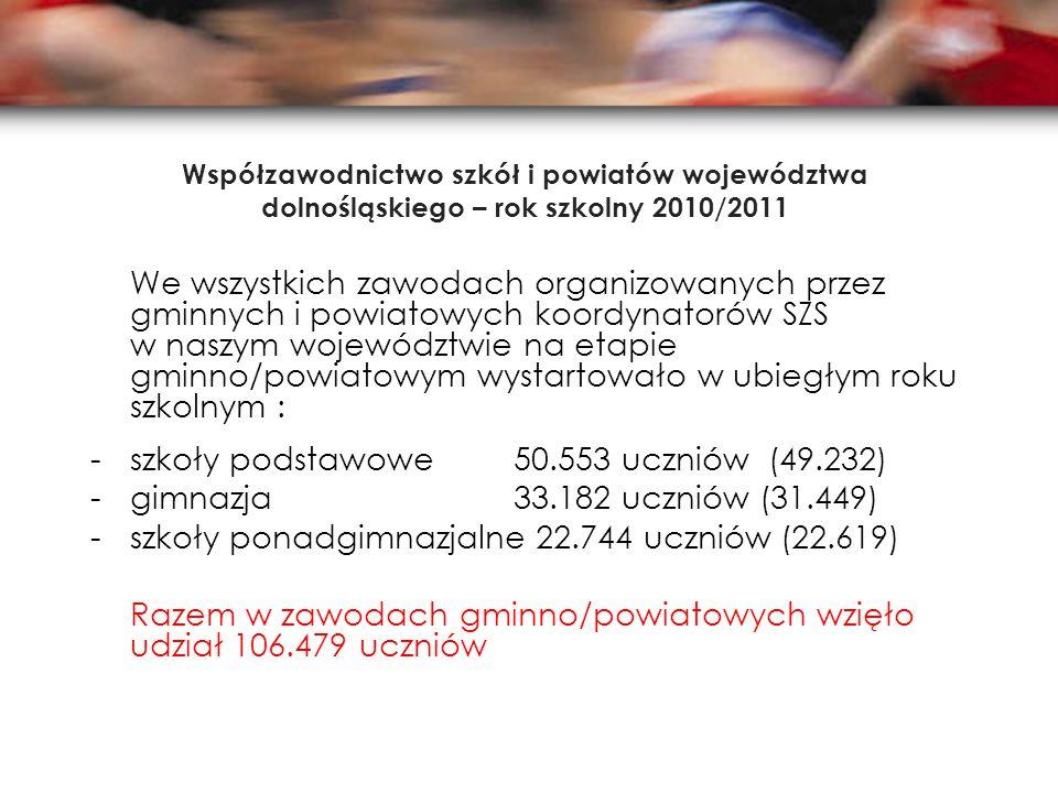 Współzawodnictwo szkół i powiatów województwa dolnośląskiego – rok szkolny 2010/2011 We wszystkich zawodach organizowanych przez gminnych i powiatowych koordynatorów SZS w naszym województwie na etapie gminno/powiatowym wystartowało w ubiegłym roku szkolnym : -szkoły podstawowe50.553 uczniów (49.232) -gimnazja33.182 uczniów (31.449) -szkoły ponadgimnazjalne 22.744 uczniów (22.619) Razem w zawodach gminno/powiatowych wzięło udział 106.479 uczniów