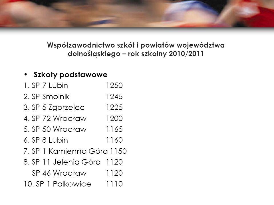 Współzawodnictwo szkół i powiatów województwa dolnośląskiego – rok szkolny 2010/2011 Szkoły podstawowe 1. SP 7 Lubin 1250 2. SP Smolnik 1245 3. SP 5 Z