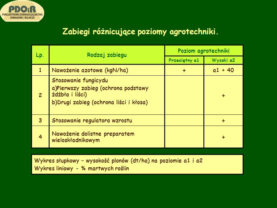 Zabiegi różnicujące poziomy agrotechniki. Lp.Rodzaj zabiegu Poziom agrotechniki Przeciętny a1Wysoki a2 1Nawożenie azotowe (kgN/ha) + a1 + 40 2 Stosowa