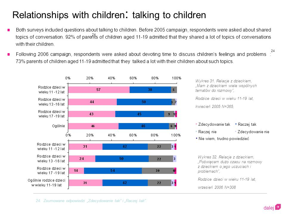 Both surveys included questions about talking to children.
