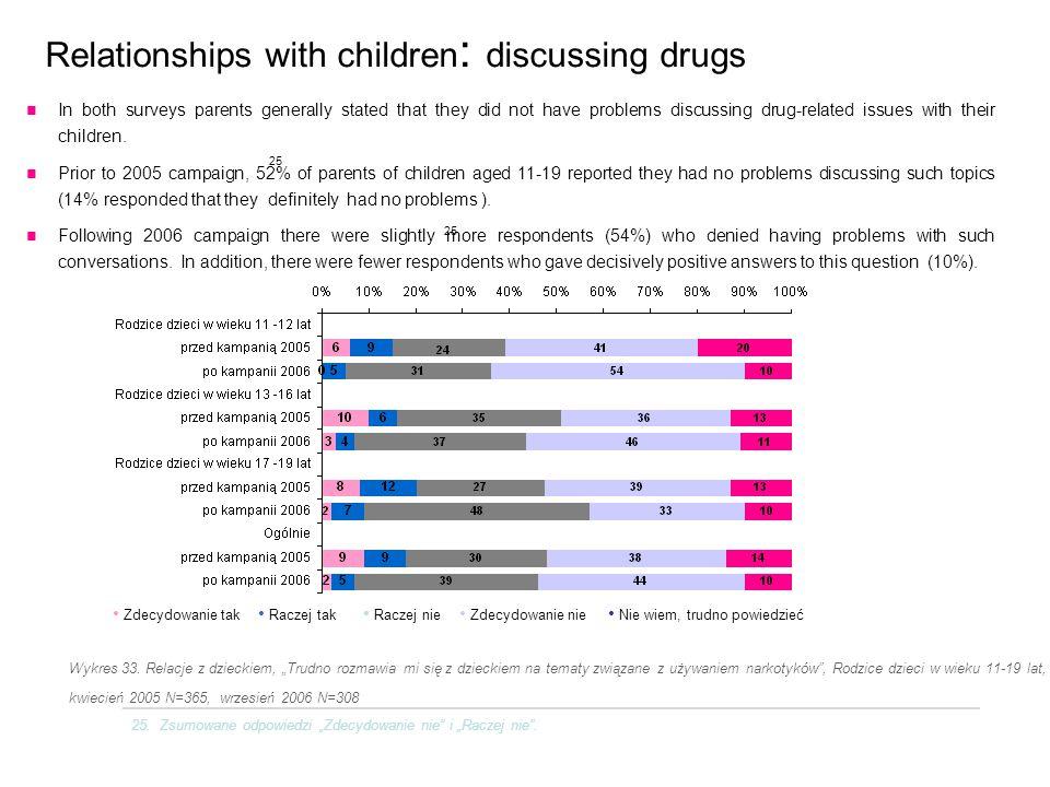 """Relationships with children : discussing drugs Wykres 33. Relacje z dzieckiem, """"Trudno rozmawia mi się z dzieckiem na tematy związane z używaniem nark"""