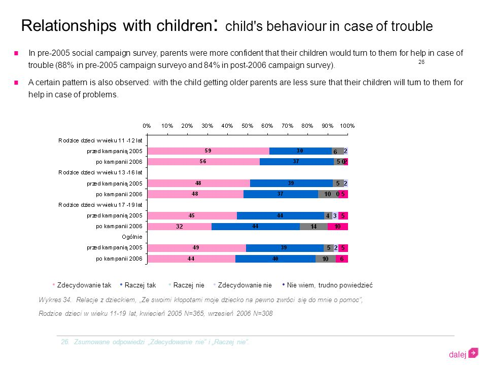 Relationships with children : child s behaviour in case of trouble In pre-2005 social campaign survey, parents were more confident that their children would turn to them for help in case of trouble (88% in pre-2005 campaign surveyo and 84% in post-2006 campaign survey).