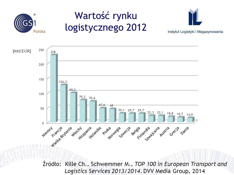 Wartość rynku logistycznego 2012 [mld EUR] Źródło: Kille Ch., Schwemmer M., TOP 100 in European Transport and Logistics Services 2013/2014.