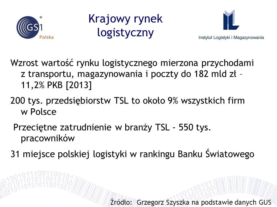 Krajowy rynek logistyczny Wzrost wartość rynku logistycznego mierzona przychodami z transportu, magazynowania i poczty do 182 mld zł – 11,2% PKB [2013