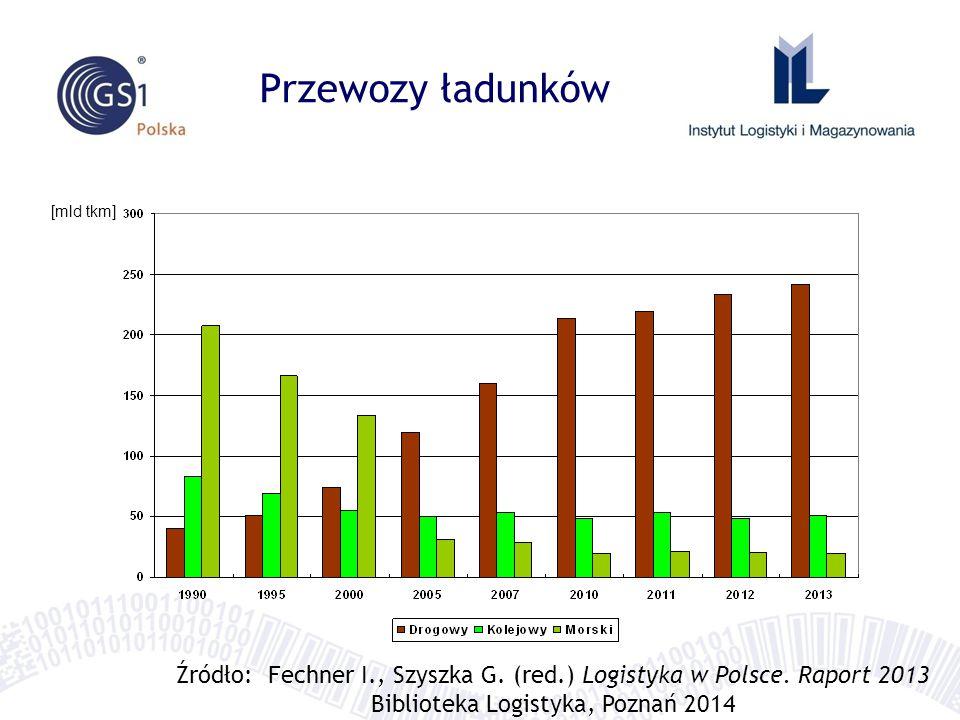 Przewozy ładunków [mld tkm] Źródło: Fechner I., Szyszka G. (red.) Logistyka w Polsce. Raport 2013 Biblioteka Logistyka, Poznań 2014