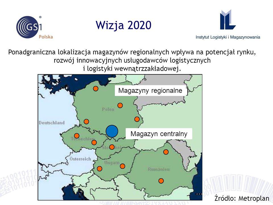 Wizja 2020 Magazyny regionalne Magazyn centralny Ponadgraniczna lokalizacja magazynów regionalnych wpływa na potencjał rynku, rozwój innowacyjnych usługodawców logistycznych i logistyki wewnątrzzakładowej.
