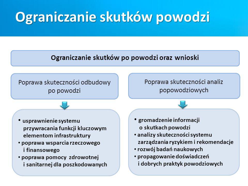 usprawnienie systemu przywracania funkcji kluczowym elementom infrastruktury poprawa wsparcia rzeczowego i finansowego poprawa pomocy zdrowotnej i san