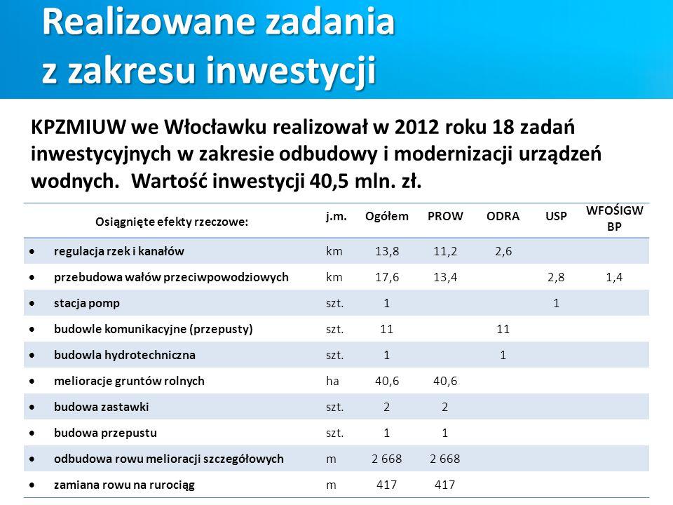 Realizowane zadania z zakresu inwestycji KPZMIUW we Włocławku realizował w 2012 roku 18 zadań inwestycyjnych w zakresie odbudowy i modernizacji urządz