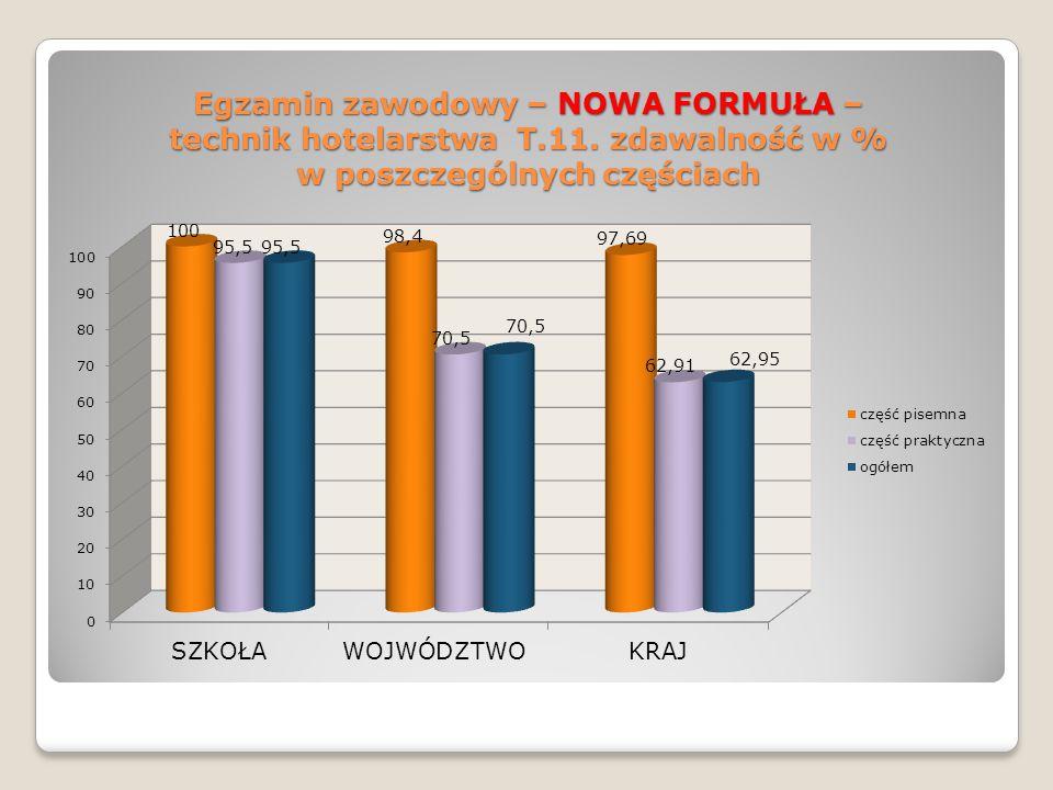 Egzamin zawodowy – NOWA FORMUŁA – technik hotelarstwa T.11.