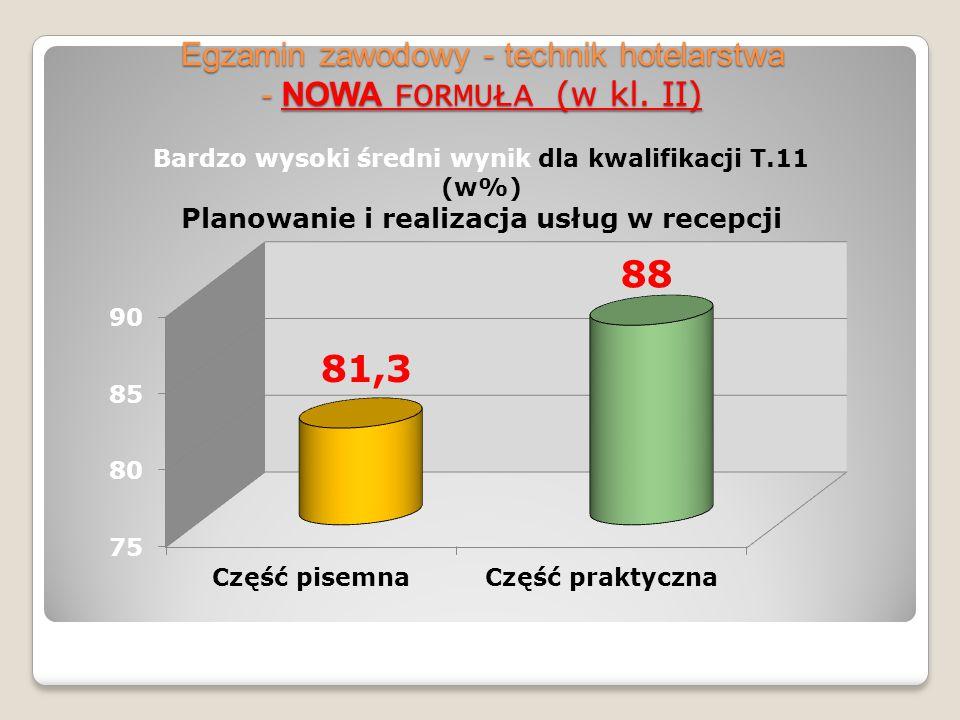 Egzamin zawodowy – NOWA FORMUŁA – technik hotelarstwa T.11. zdawalność w %