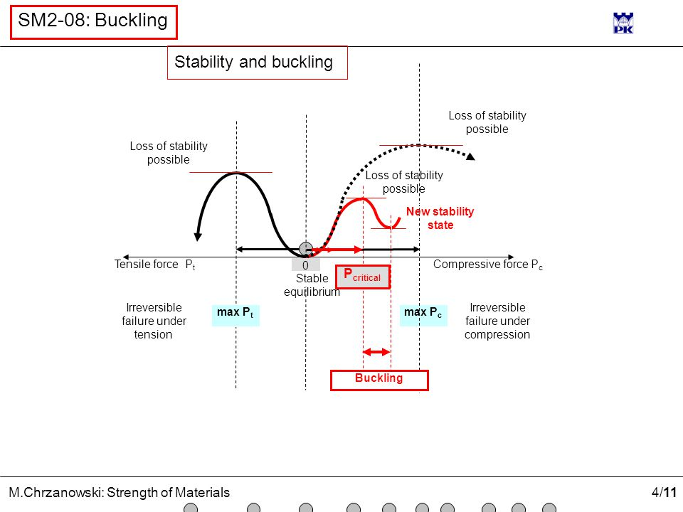 4 /11 M.Chrzanowski: Strength of Materials SM2-08: Buckling Loss of stability possible max P c Tensile force P t Loss of stability possible Compressive force P c Irreversible failure under compression Loss of stability possible 0 Buckling Stable equilibrium Irreversible failure under tension max P t P critical New stability state Stability and buckling