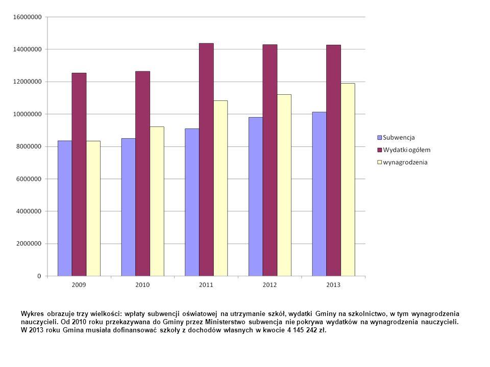 Wykres obrazuje trzy wielkości: wpłaty subwencji oświatowej na utrzymanie szkół, wydatki Gminy na szkolnictwo, w tym wynagrodzenia nauczycieli. Od 201