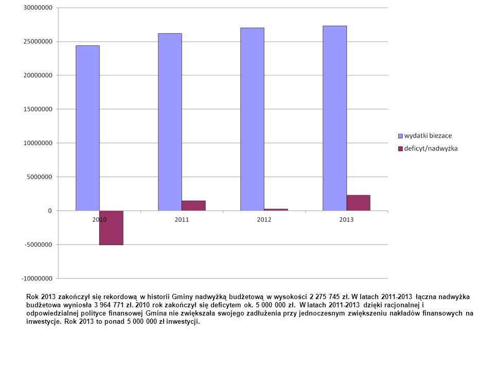 Rok 2013 zakończył się rekordową w historii Gminy nadwyżką budżetową w wysokości 2 275 745 zł. W latach 2011-2013 łączna nadwyżka budżetowa wyniosła 3