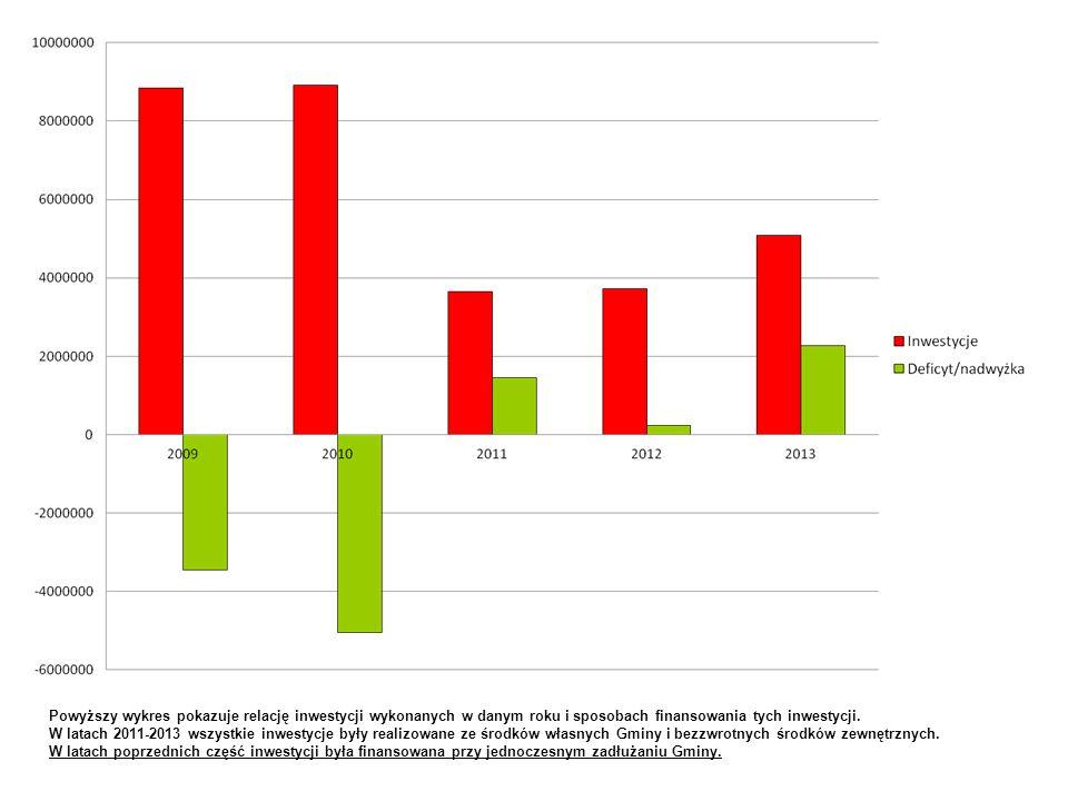Powyższy wykres pokazuje relację inwestycji wykonanych w danym roku i sposobach finansowania tych inwestycji. W latach 2011-2013 wszystkie inwestycje
