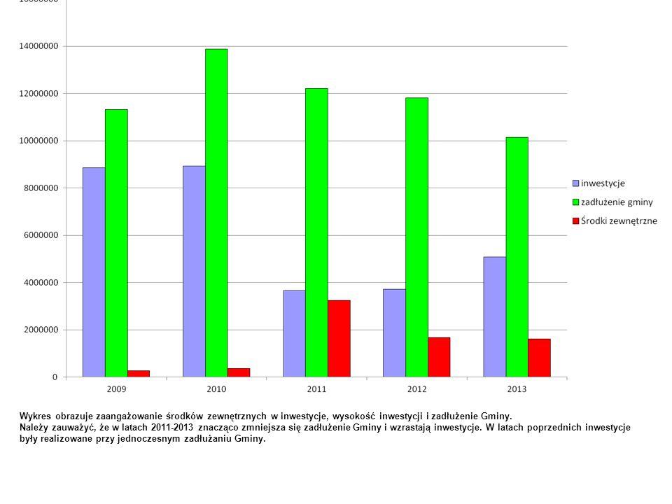 Wykres obrazuje zaangażowanie środków zewnętrznych w inwestycje, wysokość inwestycji i zadłużenie Gminy. Należy zauważyć, że w latach 2011-2013 znaczą
