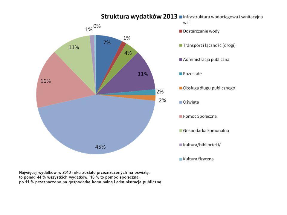 Najwięcej wydatków w 2013 roku zostało przeznaczonych na oświatę, to ponad 44 % wszystkich wydatków, 16 % to pomoc społeczna, po 11 % przeznaczono na