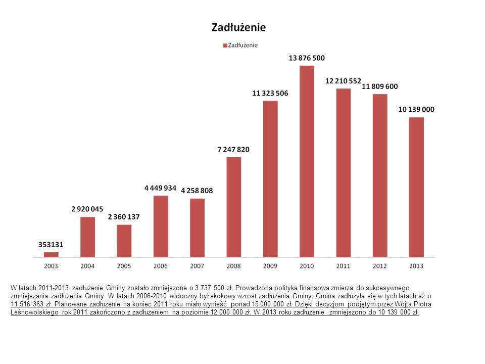 W latach 2011-2013 zadłużenie Gminy zostało zmniejszone o 3 737 500 zł. Prowadzona polityka finansowa zmierza do sukcesywnego zmniejszania zadłużenia