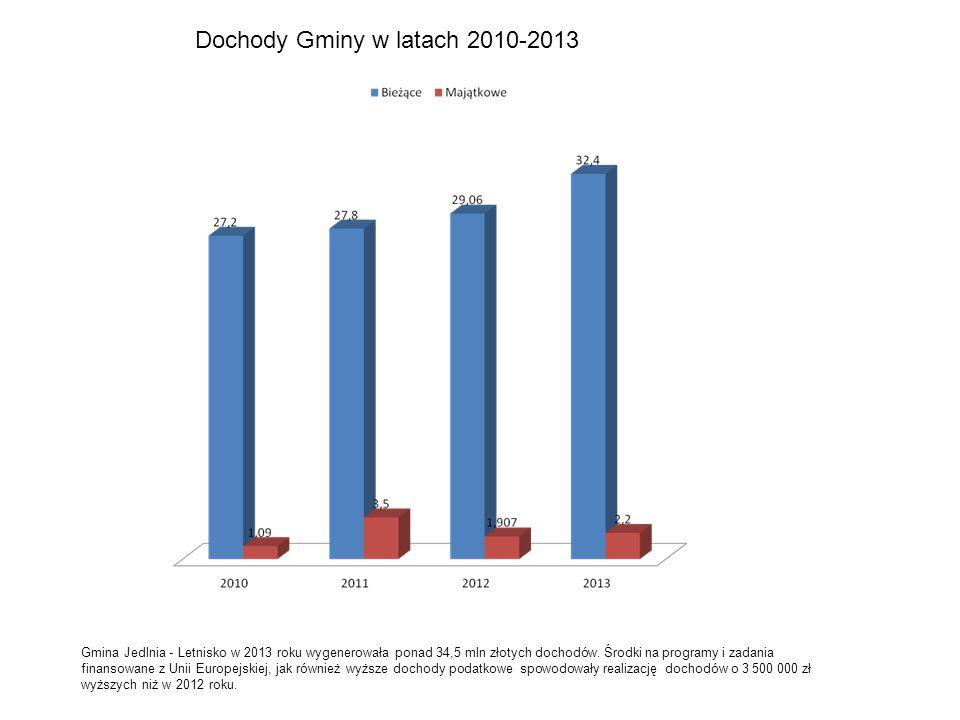 Dochody Gminy w latach 2010-2013 Gmina Jedlnia - Letnisko w 2013 roku wygenerowała ponad 34,5 mln złotych dochodów.