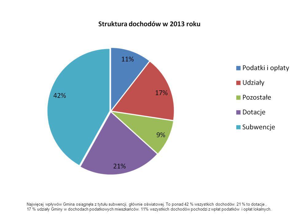 Najwięcej wpływów Gmina osiągnęła z tytułu subwencji, głównie oświatowej. To ponad 42 % wszystkich dochodów. 21 % to dotacje, 17 % udziały Gminy w doc