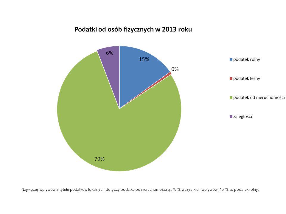 Najwięcej wpływów z tytułu podatków lokalnych dotyczy podatku od nieruchomości tj.;78 % wszystkich wpływów, 15 % to podatek rolny.