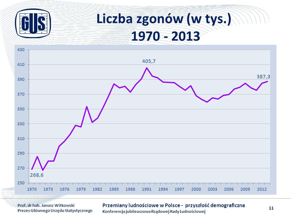 Liczba zgonów (w tys.) 1970 - 2013 Przemiany ludnościowe w Polsce - przyszłość demograficzna Konferencja jubileuszowa Rządowej Rady Ludnościowej Prof.