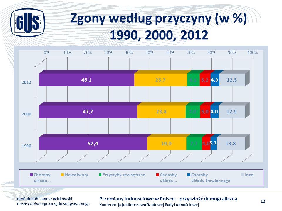 Zgony według przyczyny (w %) 1990, 2000, 2012 Przemiany ludnościowe w Polsce - przyszłość demograficzna Konferencja jubileuszowa Rządowej Rady Ludnośc