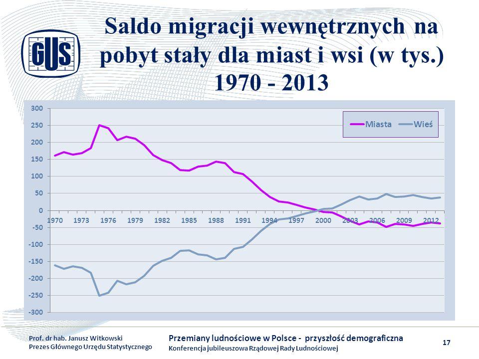 Saldo migracji wewnętrznych na pobyt stały dla miast i wsi (w tys.) 1970 - 2013 Przemiany ludnościowe w Polsce - przyszłość demograficzna Konferencja