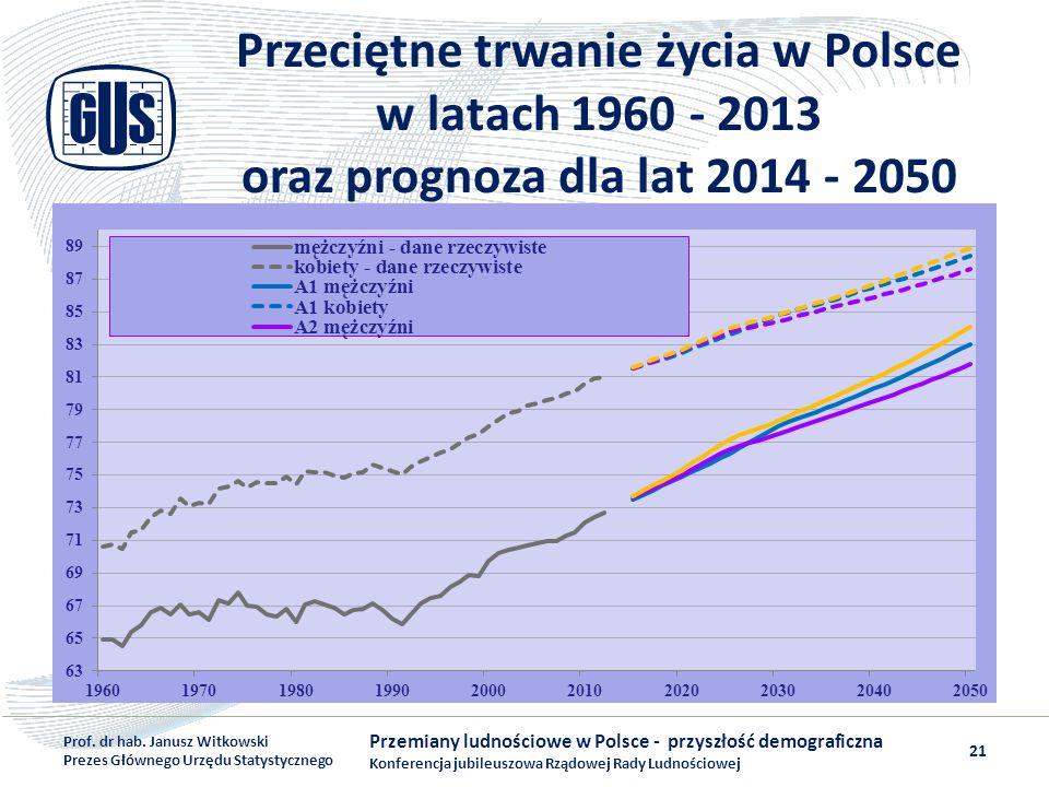 Przeciętne trwanie życia w Polsce w latach 1960 - 2013 oraz prognoza dla lat 2014 - 2050 Przemiany ludnościowe w Polsce - przyszłość demograficzna Kon