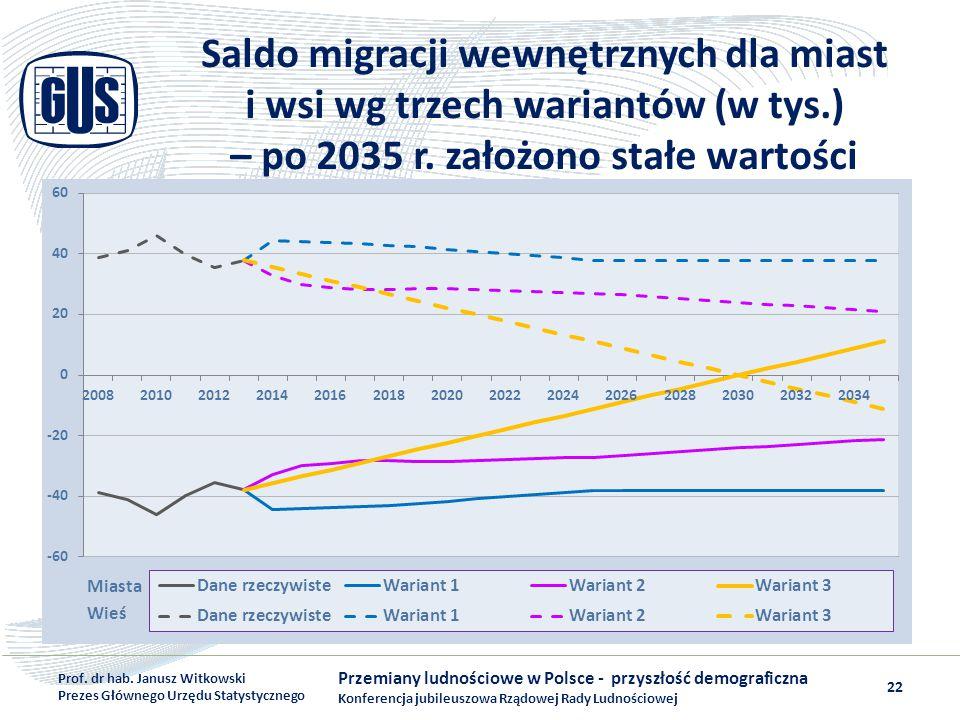 Saldo migracji wewnętrznych dla miast i wsi wg trzech wariantów (w tys.) – po 2035 r. założono stałe wartości Przemiany ludnościowe w Polsce - przyszł