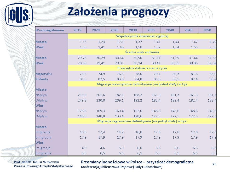 Założenia prognozy Przemiany ludnościowe w Polsce - przyszłość demograficzna Konferencja jubileuszowa Rządowej Rady Ludnościowej Prof. dr hab. Janusz