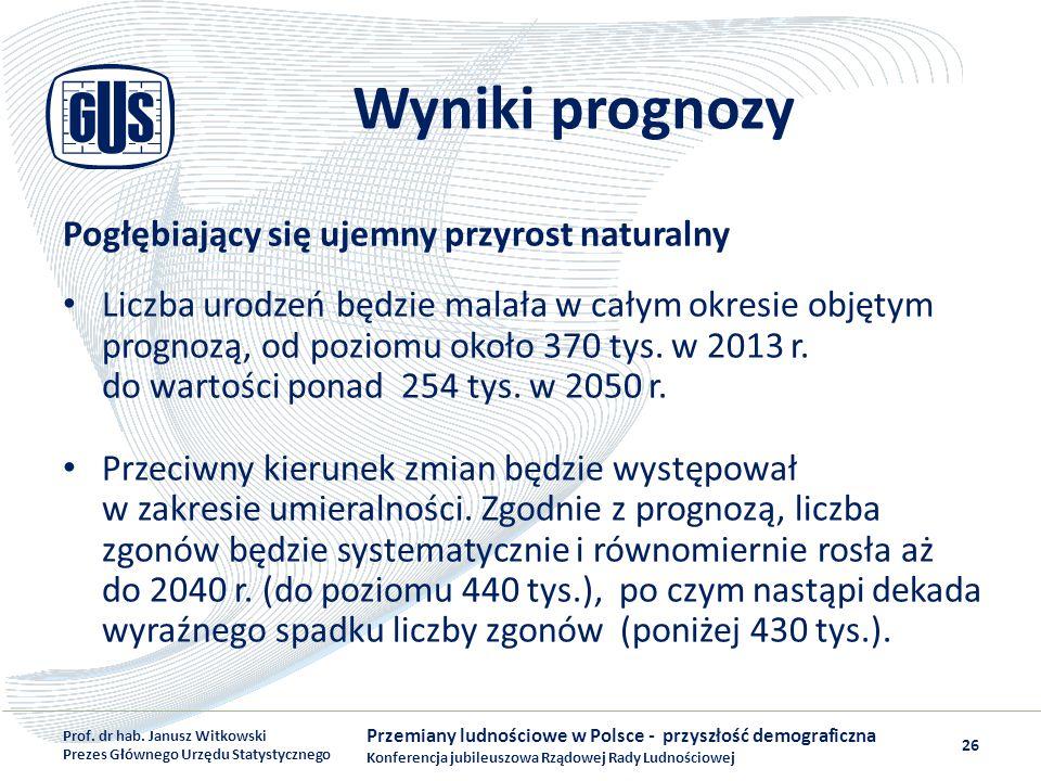 Wyniki prognozy Pogłębiający się ujemny przyrost naturalny Liczba urodzeń będzie malała w całym okresie objętym prognozą, od poziomu około 370 tys. w