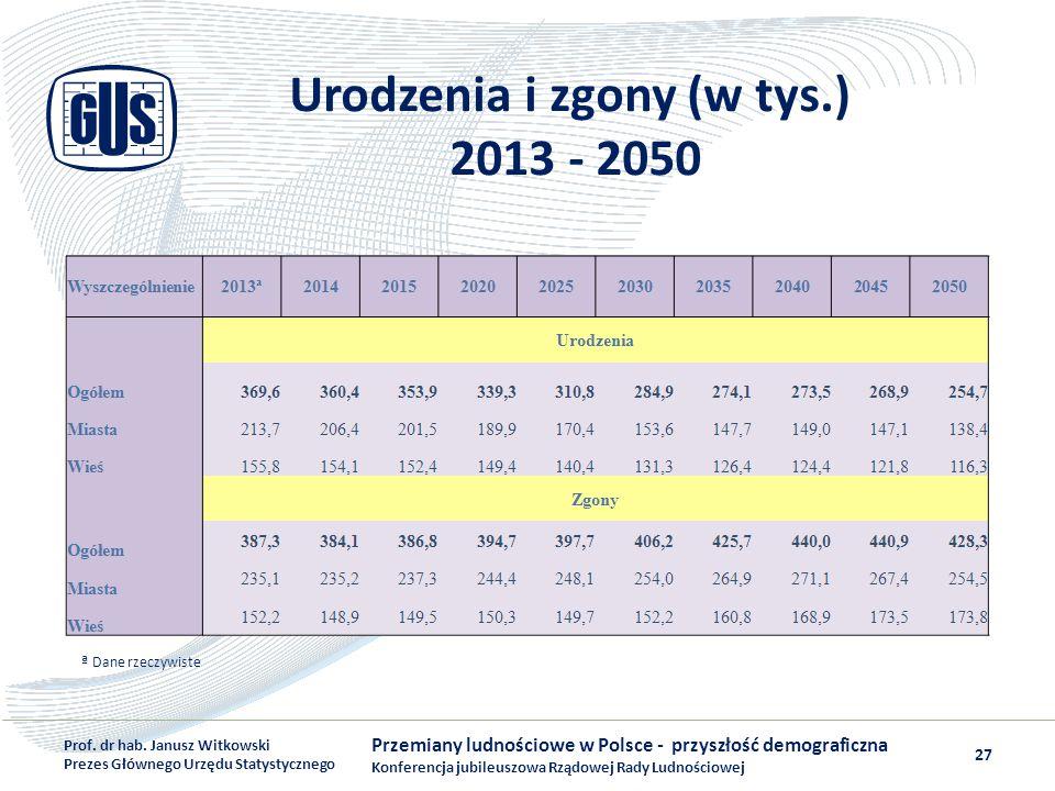 Urodzenia i zgony (w tys.) 2013 - 2050 Przemiany ludnościowe w Polsce - przyszłość demograficzna Konferencja jubileuszowa Rządowej Rady Ludnościowej P