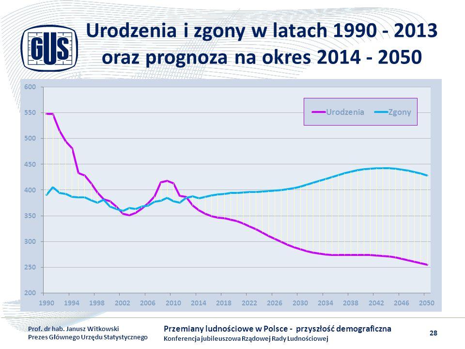 Urodzenia i zgony w latach 1990 - 2013 oraz prognoza na okres 2014 - 2050 Przemiany ludnościowe w Polsce - przyszłość demograficzna Konferencja jubile