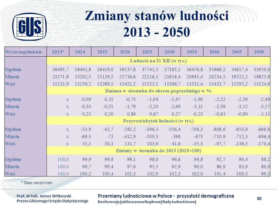 Zmiany stanów ludności 2013 - 2050 Przemiany ludnościowe w Polsce - przyszłość demograficzna Konferencja jubileuszowa Rządowej Rady Ludnościowej Prof.