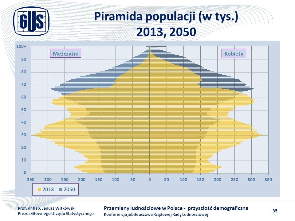 Piramida populacji (w tys.) 2013, 2050 Przemiany ludnościowe w Polsce - przyszłość demograficzna Konferencja jubileuszowa Rządowej Rady Ludnościowej P