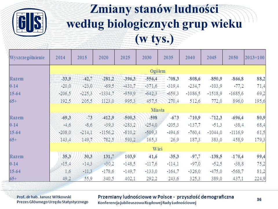 Zmiany stanów ludności według biologicznych grup wieku (w tys.) Przemiany ludnościowe w Polsce - przyszłość demograficzna Konferencja jubileuszowa Rzą