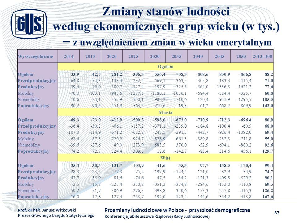Zmiany stanów ludności według ekonomicznych grup wieku (w tys.) – z uwzględnieniem zmian w wieku emerytalnym Przemiany ludnościowe w Polsce - przyszło