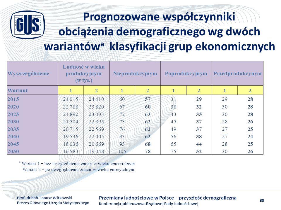 Prognozowane współczynniki obciążenia demograficznego wg dwóch wariantów a klasyfikacji grup ekonomicznych Przemiany ludnościowe w Polsce - przyszłość