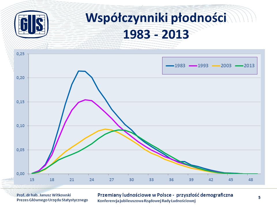 Współczynniki płodności 1983 - 2013 Przemiany ludnościowe w Polsce - przyszłość demograficzna Konferencja jubileuszowa Rządowej Rady Ludnościowej Prof