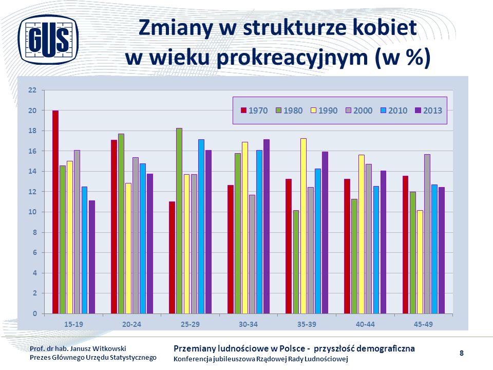 Zmiany w strukturze kobiet w wieku prokreacyjnym (w %) Przemiany ludnościowe w Polsce - przyszłość demograficzna Konferencja jubileuszowa Rządowej Rad