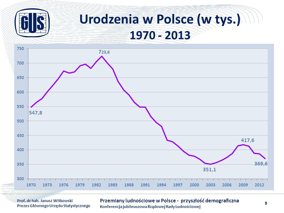 Urodzenia w Polsce (w tys.) 1970 - 2013 Przemiany ludnościowe w Polsce - przyszłość demograficzna Konferencja jubileuszowa Rządowej Rady Ludnościowej