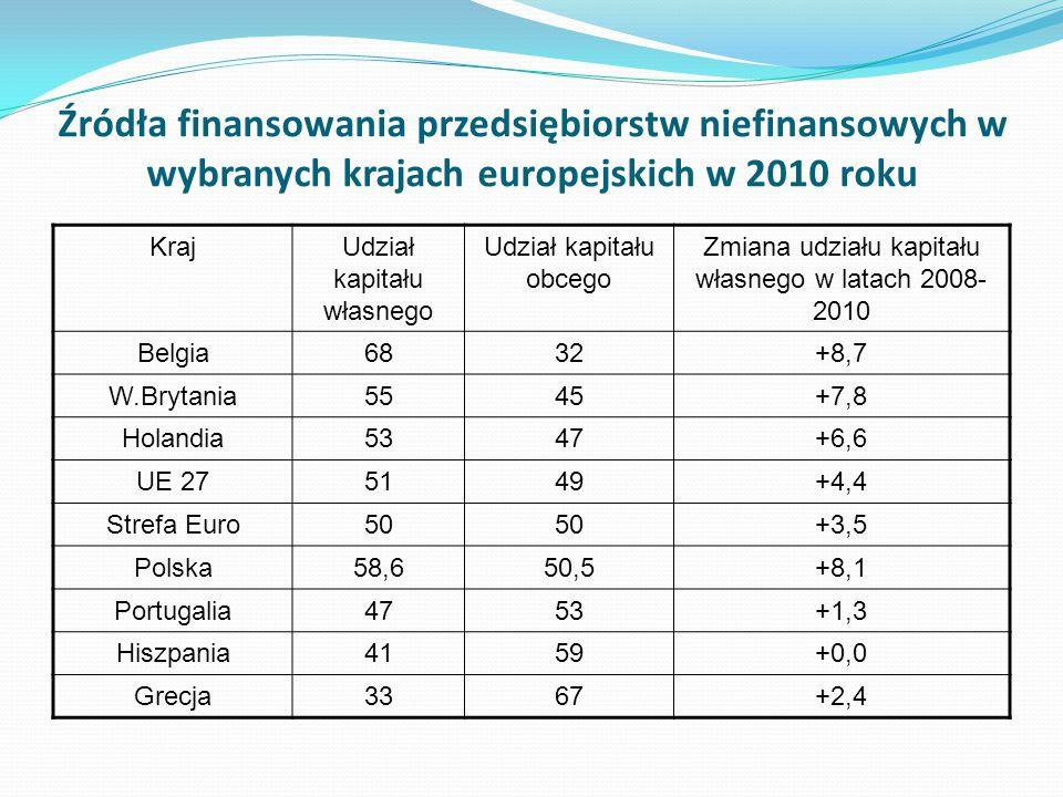 Źródła finansowania przedsiębiorstw niefinansowych w wybranych krajach europejskich w 2010 roku KrajUdział kapitału własnego Udział kapitału obcego Zm