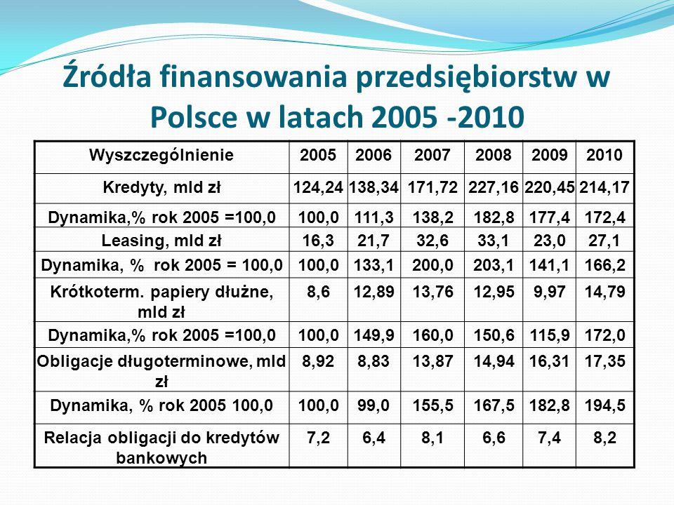 Źródła finansowania przedsiębiorstw w Polsce w latach 2005 -2010 Wyszczególnienie200520062007200820092010 Kredyty, mld zł124,24138,34171,72227,16220,4