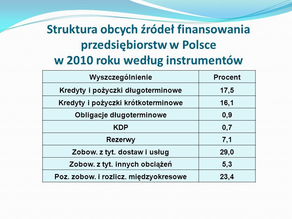 Struktura obcych źródeł finansowania przedsiębiorstw w Polsce w 2010 roku według instrumentów WyszczególnienieProcent Kredyty i pożyczki długoterminow