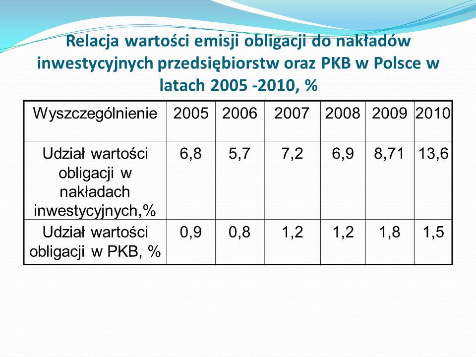 Relacja wartości emisji obligacji do nakładów inwestycyjnych przedsiębiorstw oraz PKB w Polsce w latach 2005 -2010, % Wyszczególnienie2005200620072008
