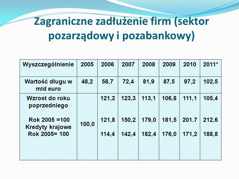 Zagraniczne zadłużenie firm (sektor pozarządowy i pozabankowy) Wyszczególnienie2005200620072008200920102011* Wartość długu w mld euro 48,258,772,481,9