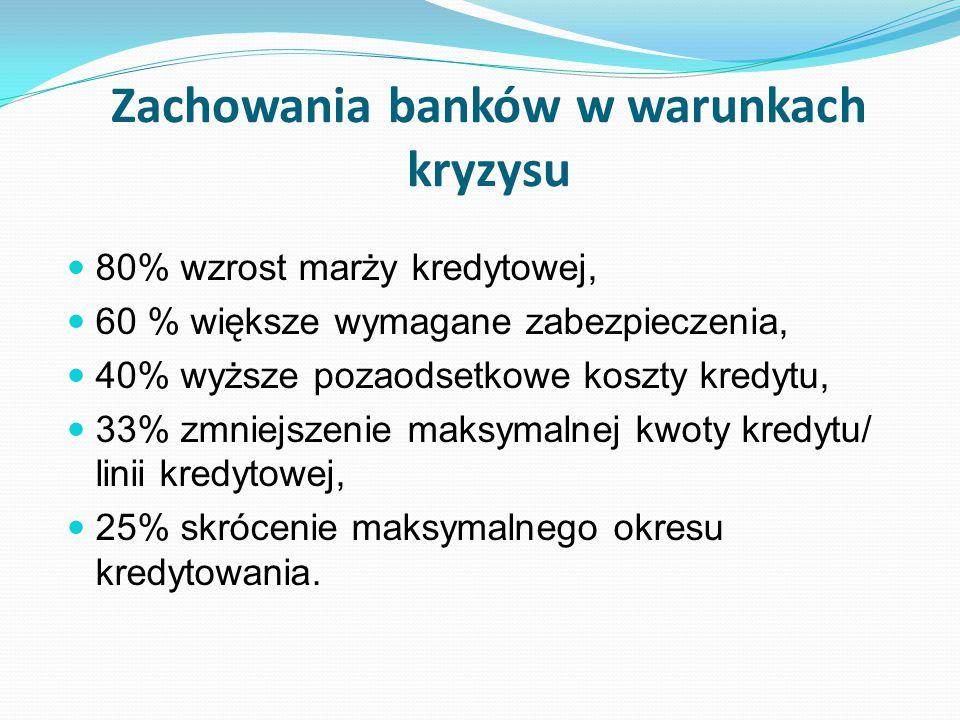 Zachowania banków w warunkach kryzysu 80% wzrost marży kredytowej, 60 % większe wymagane zabezpieczenia, 40% wyższe pozaodsetkowe koszty kredytu, 33%