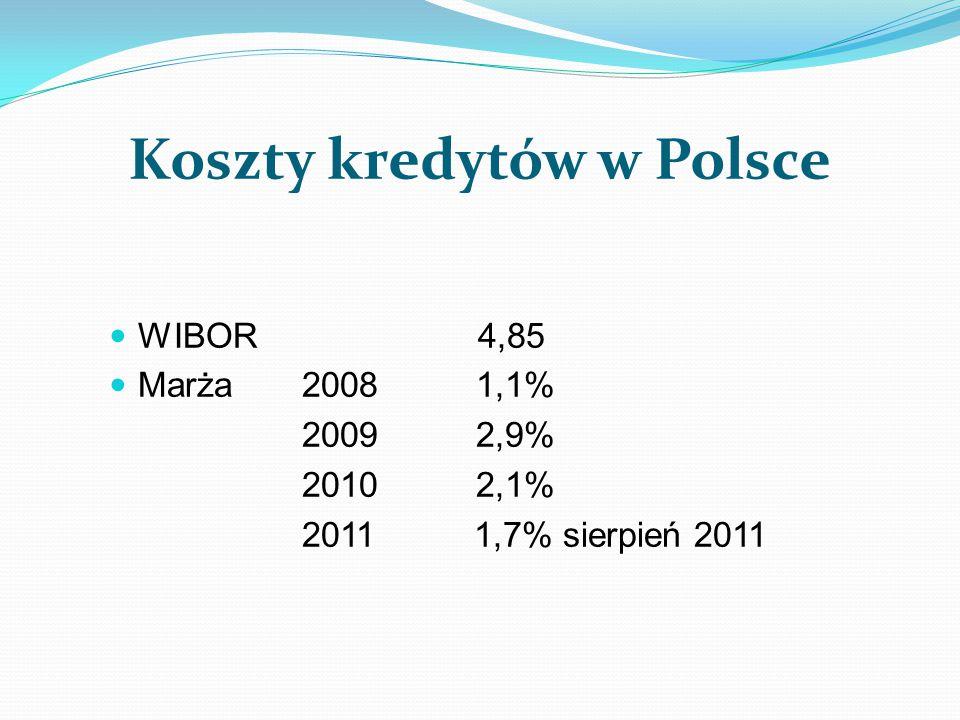 Koszty kredytów w Polsce WIBOR 4,85 Marża 2008 1,1% 2009 2,9% 2010 2,1% 2011 1,7% sierpień 2011